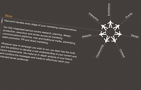 הצגת ויזואלית של תרשים הזרימה של עיצוב אתר החברה